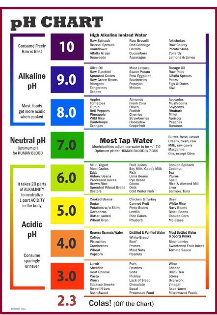 pH Chart