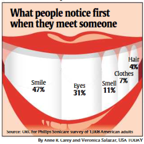 USA-Today-SnapShot_First-NoticeSmile