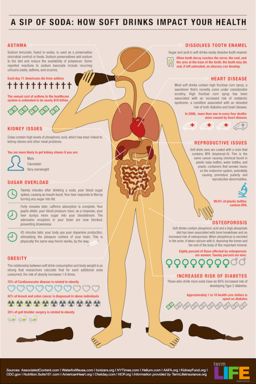 How does Soda effect the body