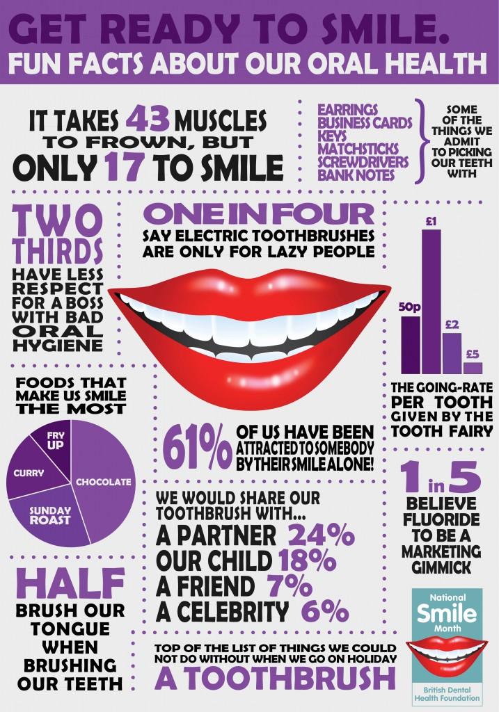 fun dental facts | Carol L. Aiken, D.D.S